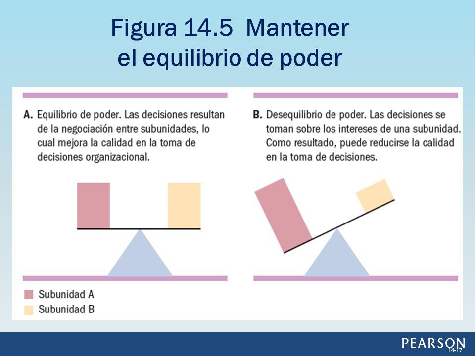 Figura 14.5 Mantener el equilibrio de poder 14-17
