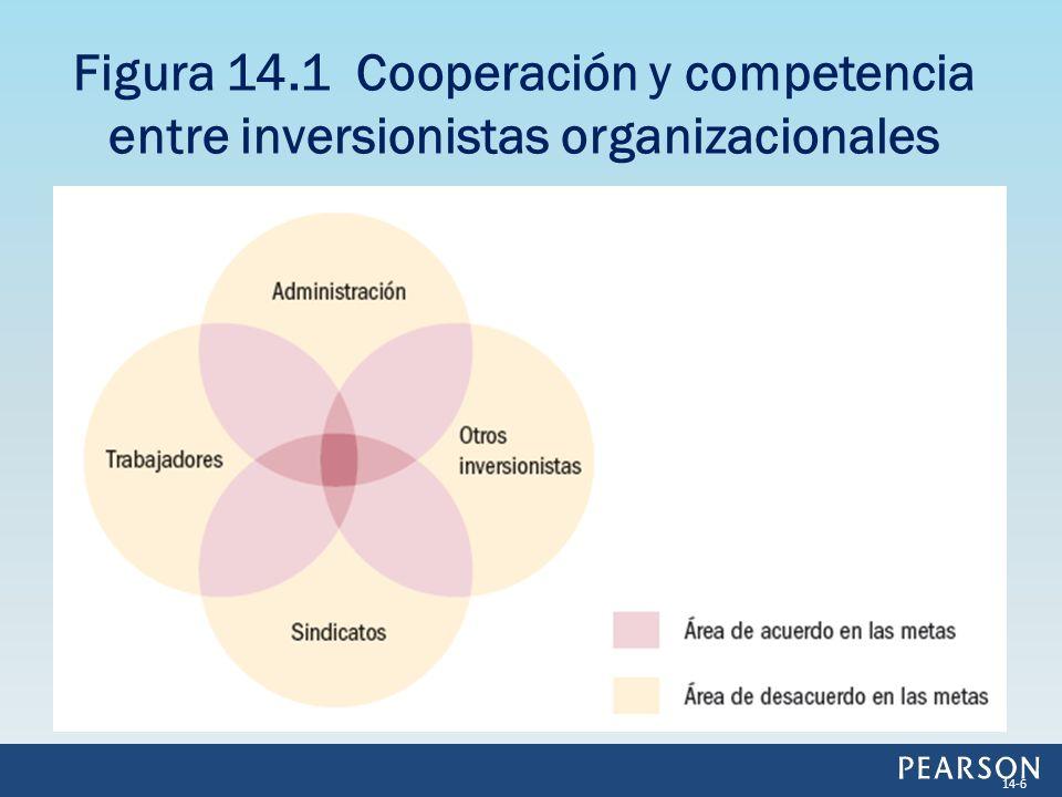 Figura 14.1 Cooperación y competencia entre inversionistas organizacionales 14-6