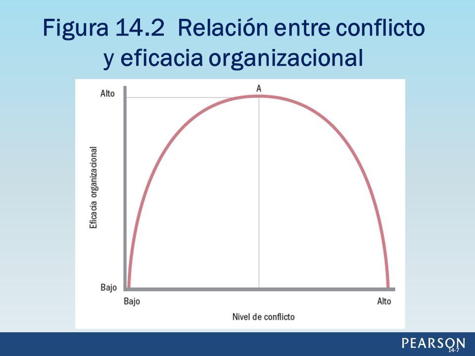 Figura 14.2 Relación entre conflicto y eficacia organizacional 14-7