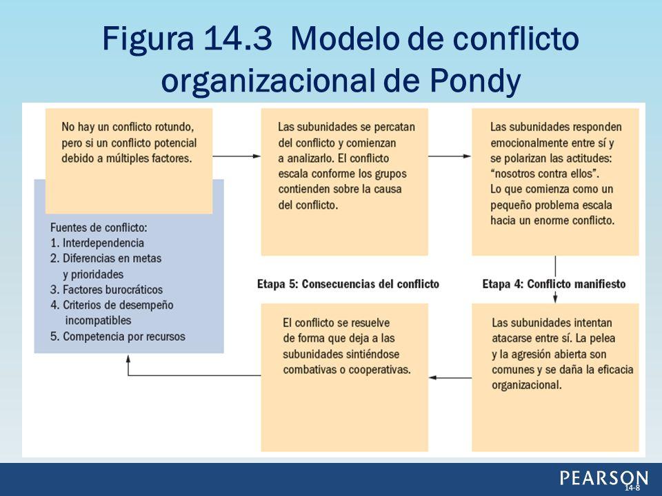 Figura 14.3 Modelo de conflicto organizacional de Pondy 14-8