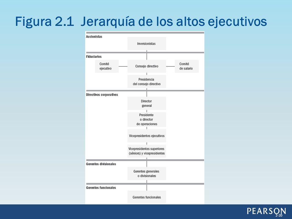Figura 2.1 Jerarquía de los altos ejecutivos 2-20