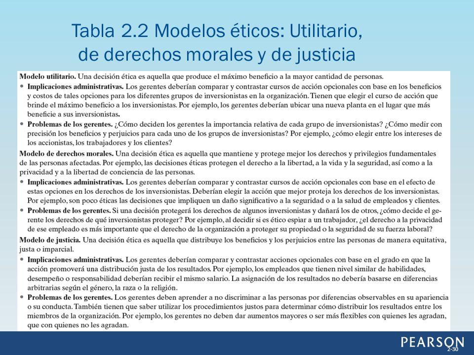 Tabla 2.2 Modelos éticos: Utilitario, de derechos morales y de justicia 2-30