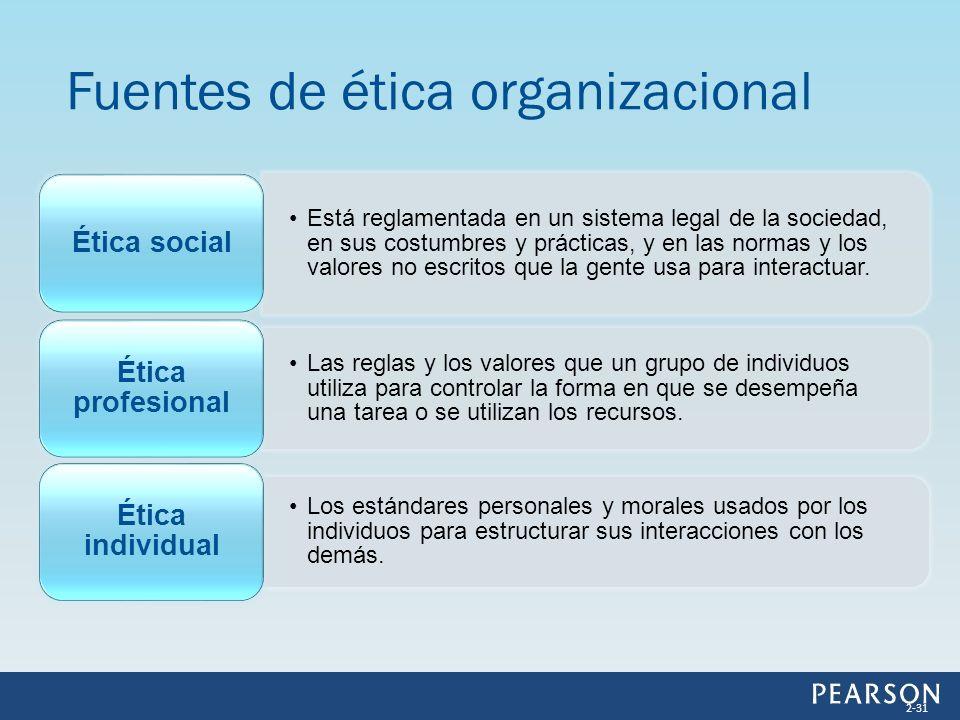 Fuentes de ética organizacional 2-31 Está reglamentada en un sistema legal de la sociedad, en sus costumbres y prácticas, y en las normas y los valore