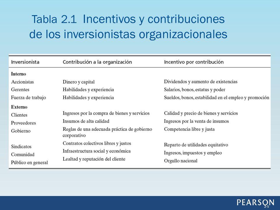 Tabla 2.1 Incentivos y contribuciones de los inversionistas organizacionales 2-5