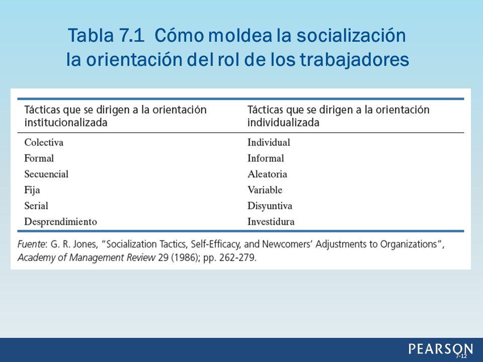 Tabla 7.1 Cómo moldea la socialización la orientación del rol de los trabajadores 7-12