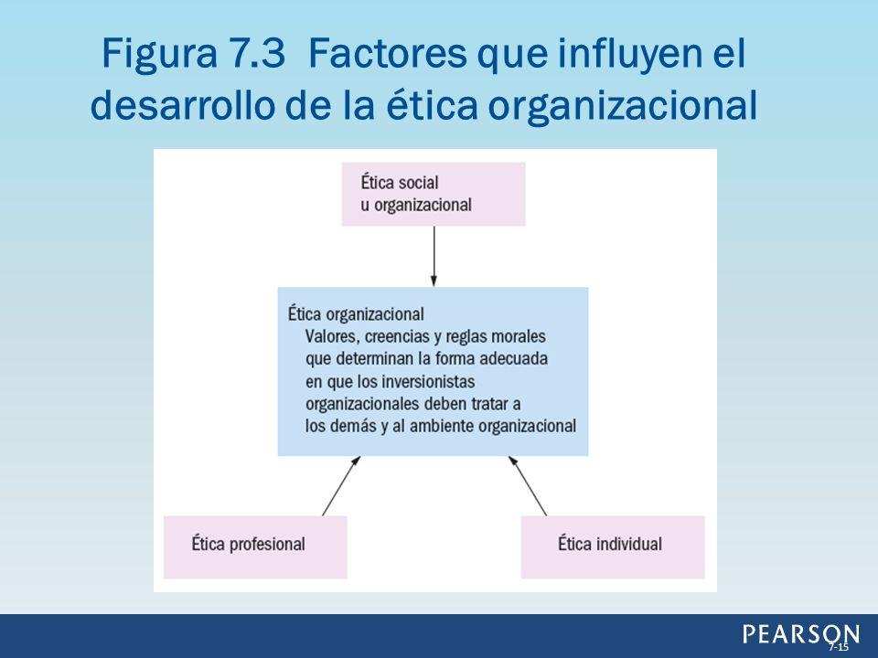 Figura 7.3 Factores que influyen el desarrollo de la ética organizacional 7-15