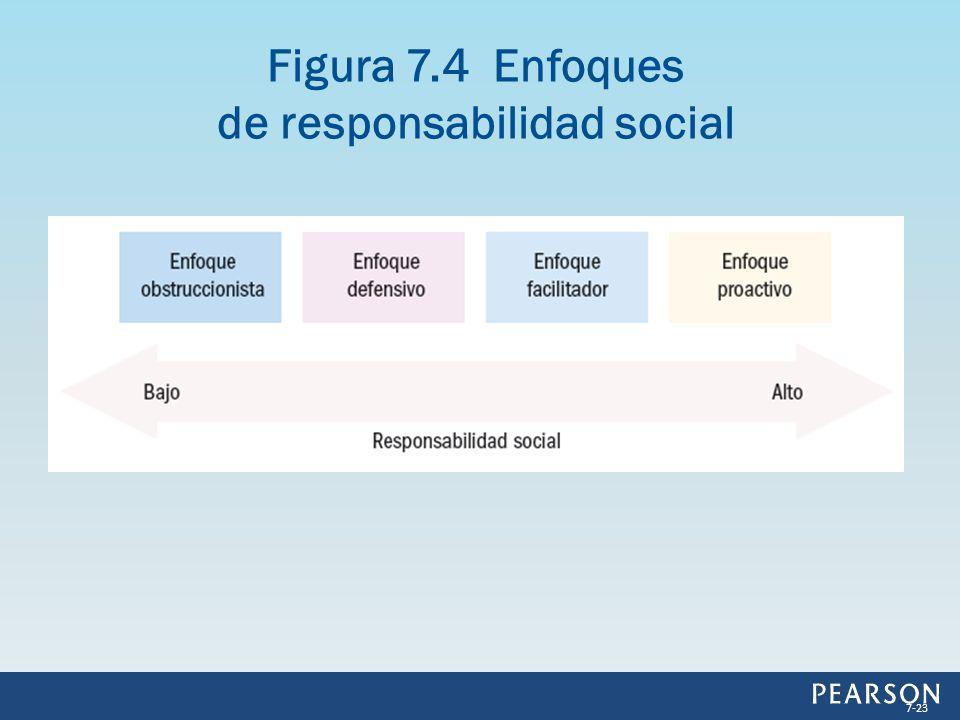 Figura 7.4 Enfoques de responsabilidad social 7-23
