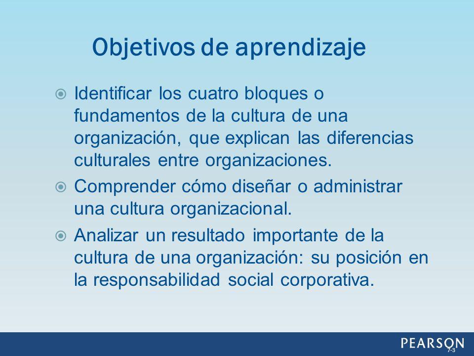Identificar los cuatro bloques o fundamentos de la cultura de una organización, que explican las diferencias culturales entre organizaciones. Comprend