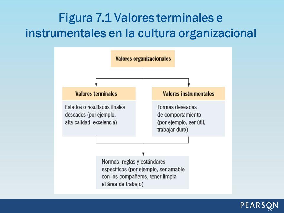 Está basada en valores relativamente duraderos inmersos en las normas, reglas, estándares y metas de la organización.