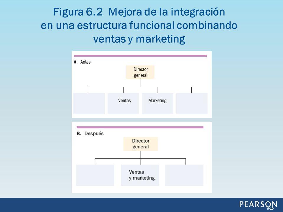 Figura 6.2 Mejora de la integración en una estructura funcional combinando ventas y marketing 6-10