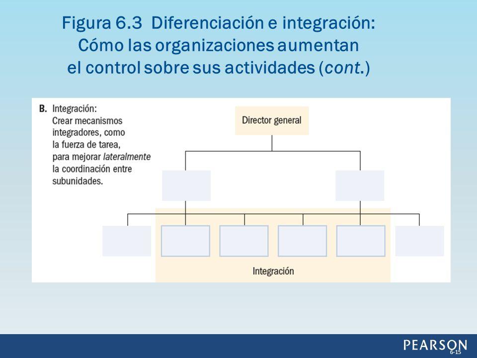 Figura 6.3 Diferenciación e integración: Cómo las organizaciones aumentan el control sobre sus actividades (cont.) 6-15