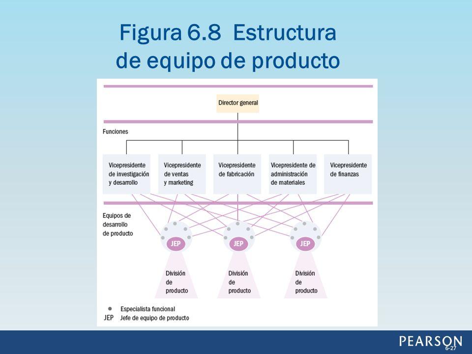 Figura 6.8 Estructura de equipo de producto 6-27