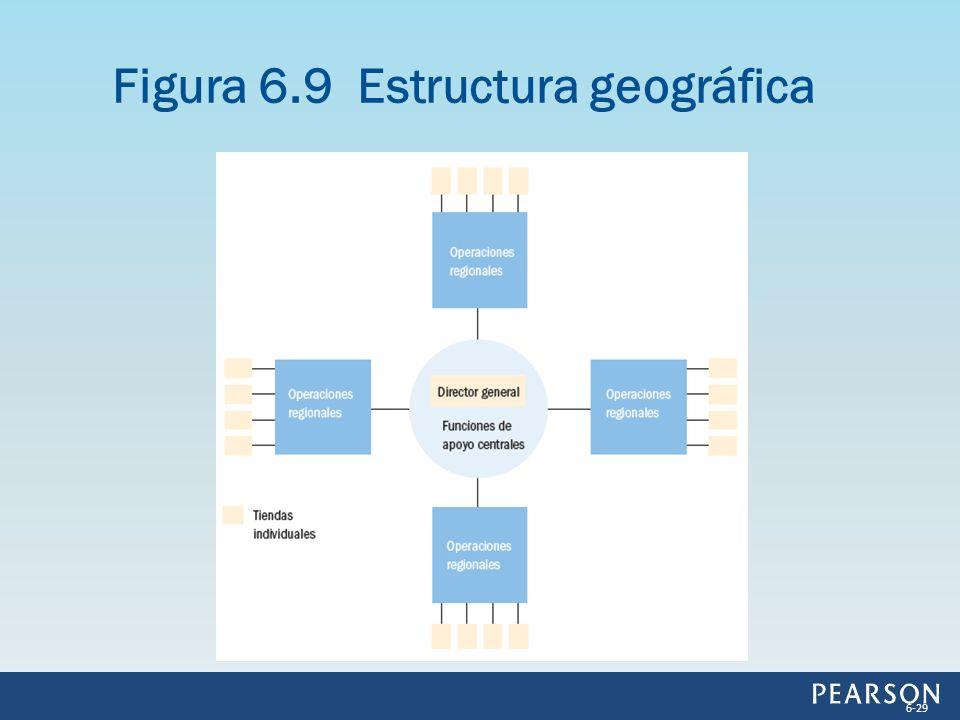 Figura 6.9 Estructura geográfica 6-29