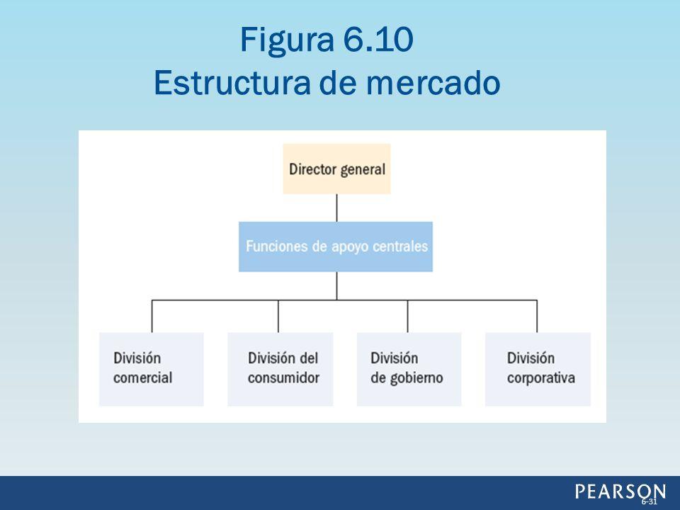 Figura 6.10 Estructura de mercado 6-31