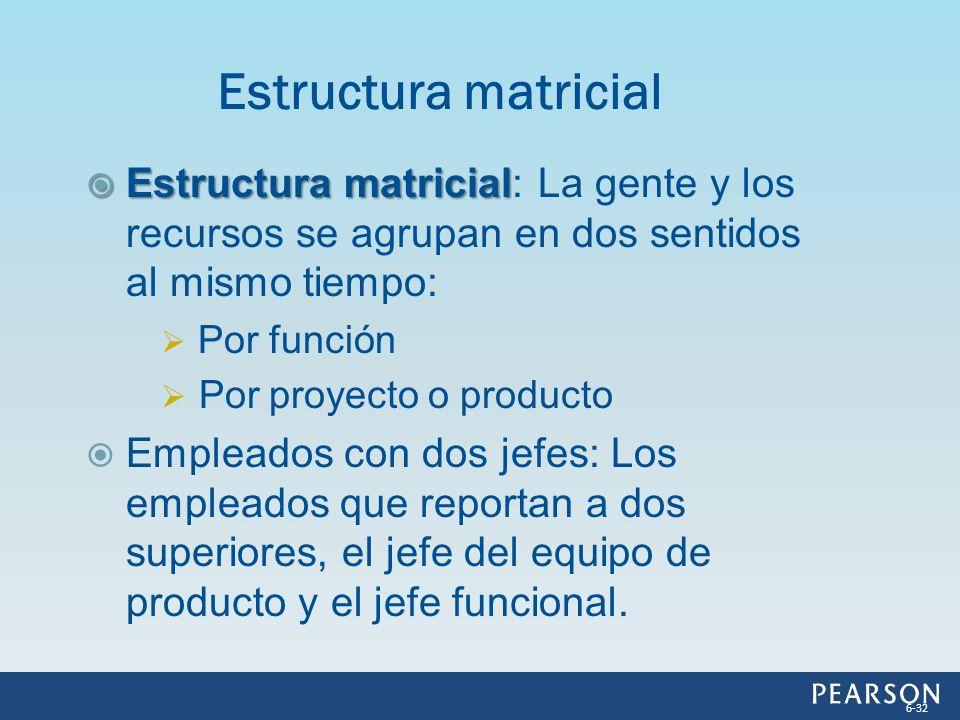Estructura matricial Estructura matricial: La gente y los recursos se agrupan en dos sentidos al mismo tiempo: Por función Por proyecto o producto Emp