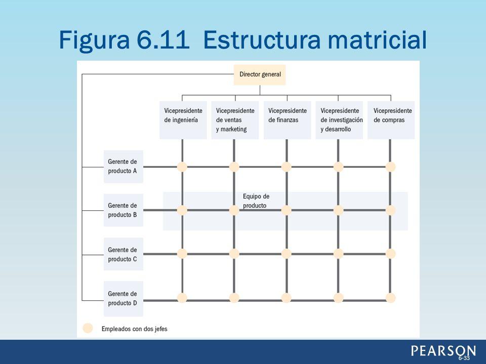 Figura 6.11 Estructura matricial 6-33