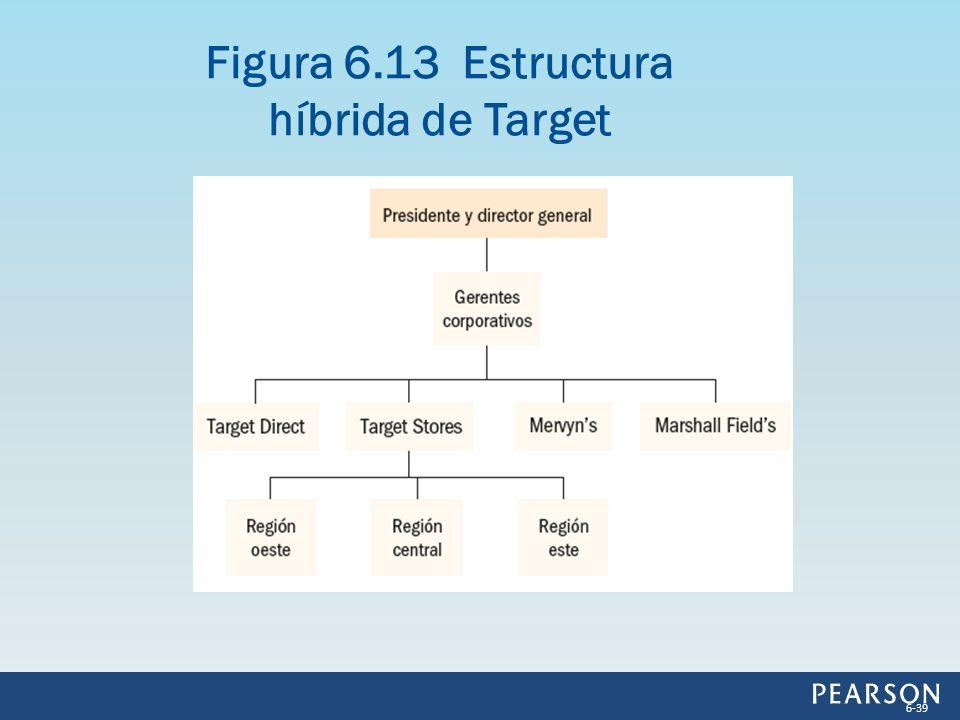 Figura 6.13 Estructura híbrida de Target 6-39