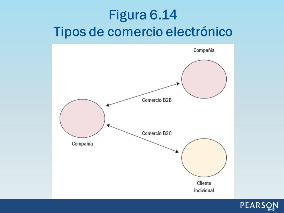 Figura 6.14 Tipos de comercio electrónico 6-46