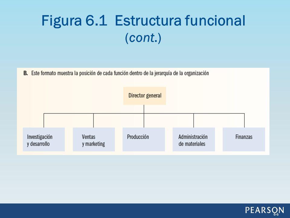 Figura 6.1 Estructura funcional (cont.) 6-6