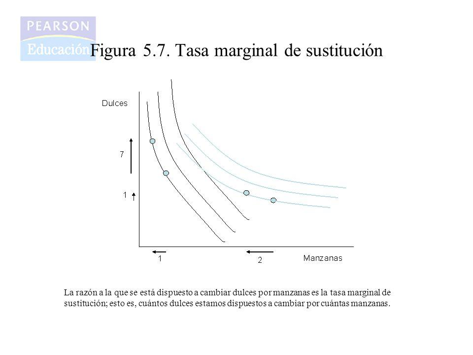 Figura 5.7. Tasa marginal de sustitución La razón a la que se está dispuesto a cambiar dulces por manzanas es la tasa marginal de sustitución; esto es