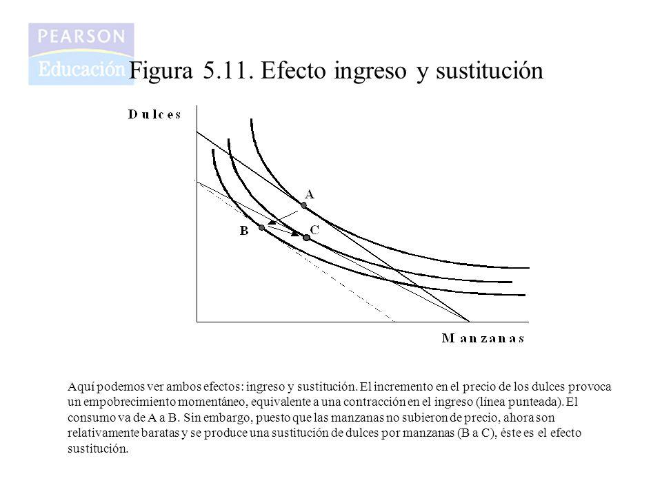 Figura 5.11. Efecto ingreso y sustitución Aquí podemos ver ambos efectos: ingreso y sustitución. El incremento en el precio de los dulces provoca un e