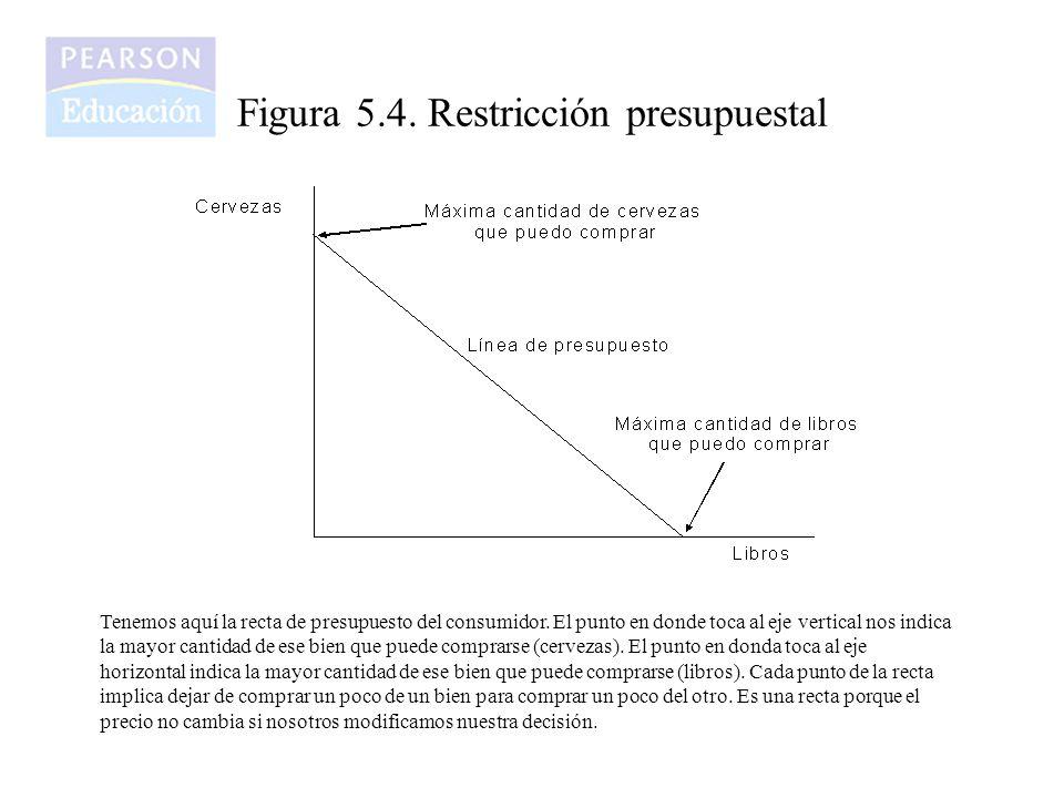 Figura 5.4. Restricción presupuestal Tenemos aquí la recta de presupuesto del consumidor. El punto en donde toca al eje vertical nos indica la mayor c