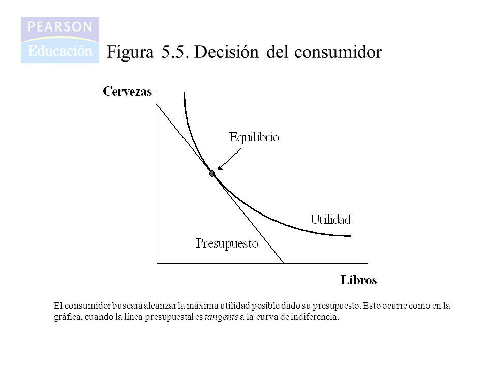 Figura 5.5. Decisión del consumidor El consumidor buscará alcanzar la máxima utilidad posible dado su presupuesto. Esto ocurre como en la gráfica, cua
