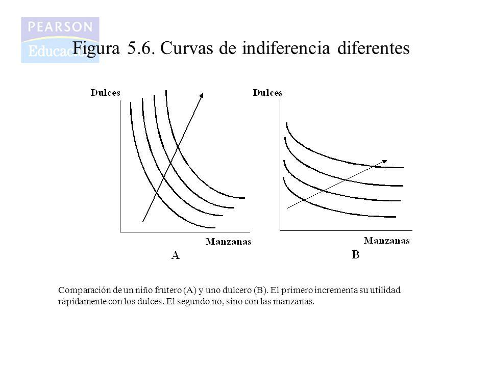 Figura 5.6. Curvas de indiferencia diferentes Comparación de un niño frutero (A) y uno dulcero (B). El primero incrementa su utilidad rápidamente con