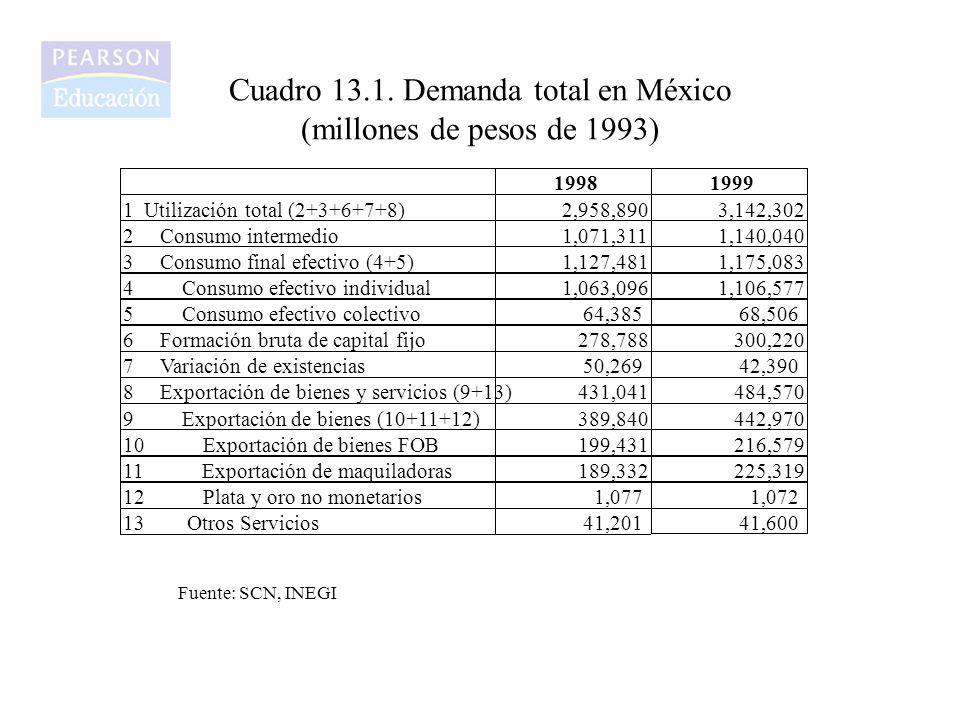 Cuadro 13.1. Demanda total en México (millones de pesos de 1993) 19981999 1 Utilización total (2+3+6+7+8) 2,958,890 3,142,302 2 Consumo intermedio 1,0