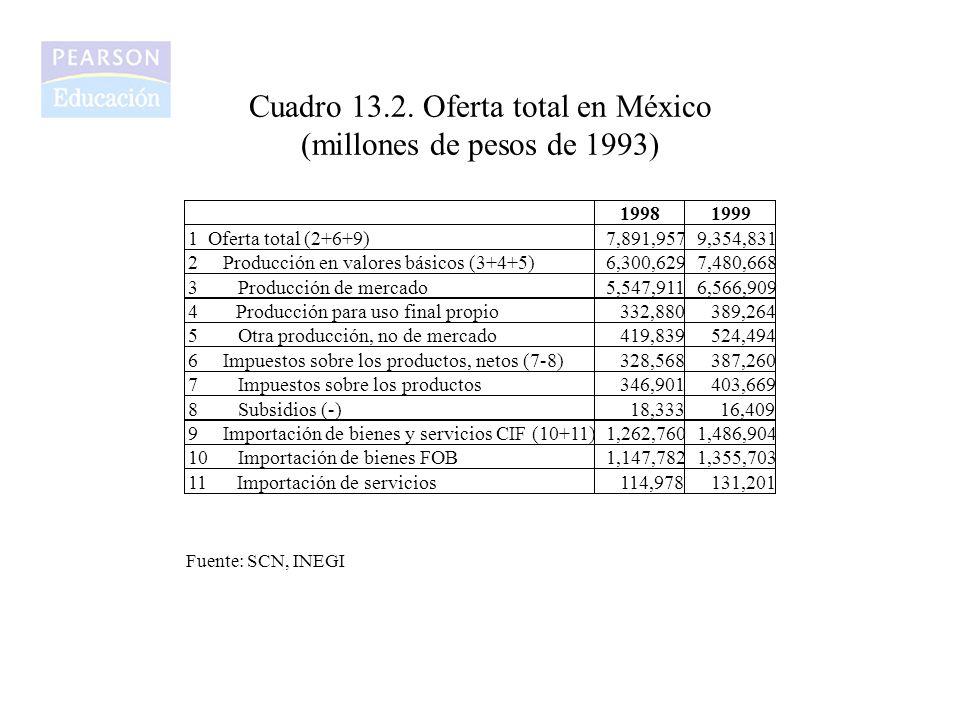 Cuadro 13.2. Oferta total en México (millones de pesos de 1993) Fuente: SCN, INEGI