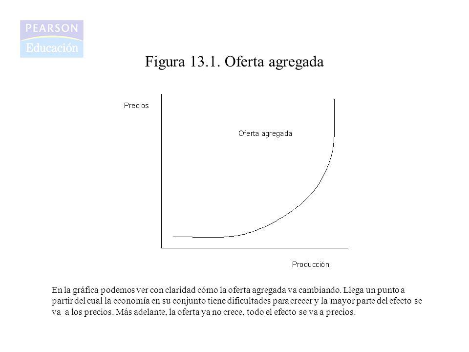 Figura 13.1. Oferta agregada En la gráfica podemos ver con claridad cómo la oferta agregada va cambiando. Llega un punto a partir del cual la economía