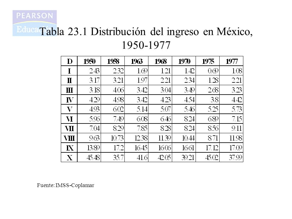Tabla 23.1 Distribución del ingreso en México, 1950-1977 Fuente: IMSS-Coplamar