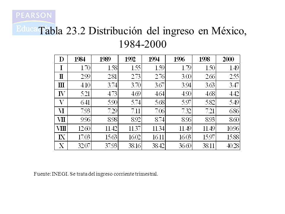 Tabla 23.2 Distribución del ingreso en México, 1984-2000 Fuente: INEGI. Se trata del ingreso corriente trimestral.