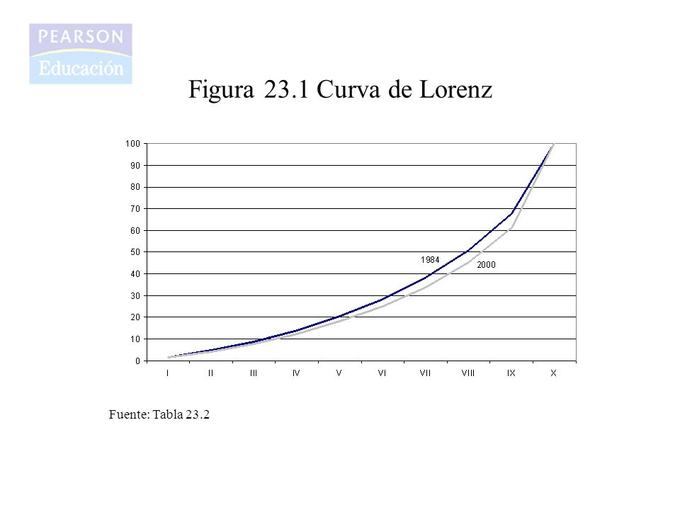 Figura 23.1 Curva de Lorenz Fuente: Tabla 23.2