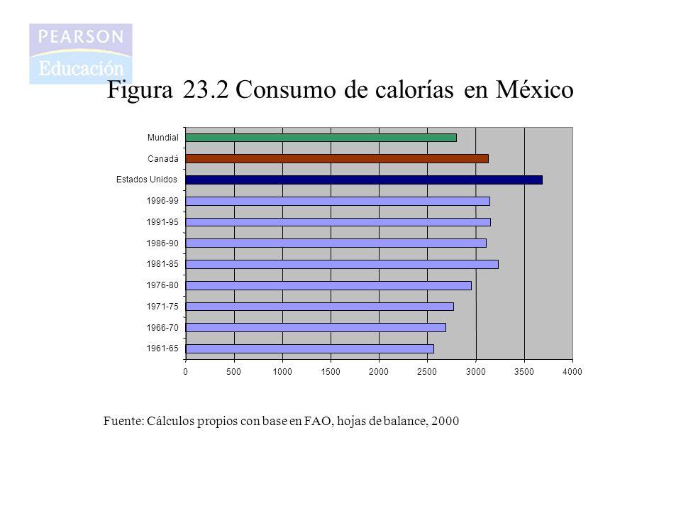 Figura 23.2 Consumo de calorías en México 05001000150020002500300035004000 1961-65 1966-70 1971-75 1976-80 1981-85 1986-90 1991-95 1996-99 Estados Uni