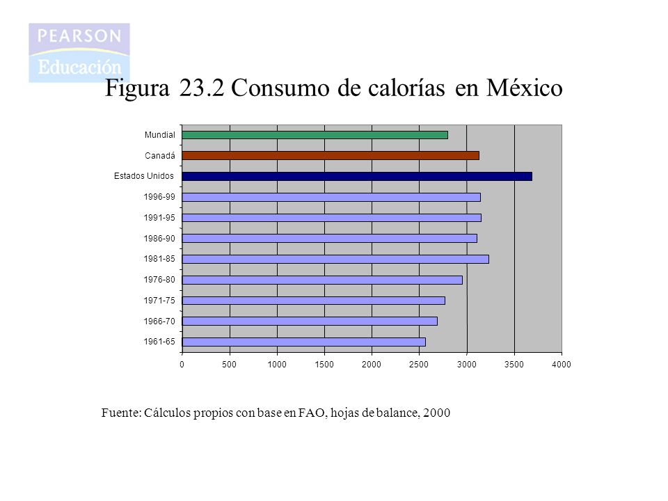 Figura 23.3 Consumo de proteínas en México 020406080100120 1961-65 1966-70 1971-75 1976-80 1981-85 1986-90 1991-95 1996-99 Estados Unidos Canadá Mundial Fuente: Cálculos propios con base en FAO, hojas de balance, 2000