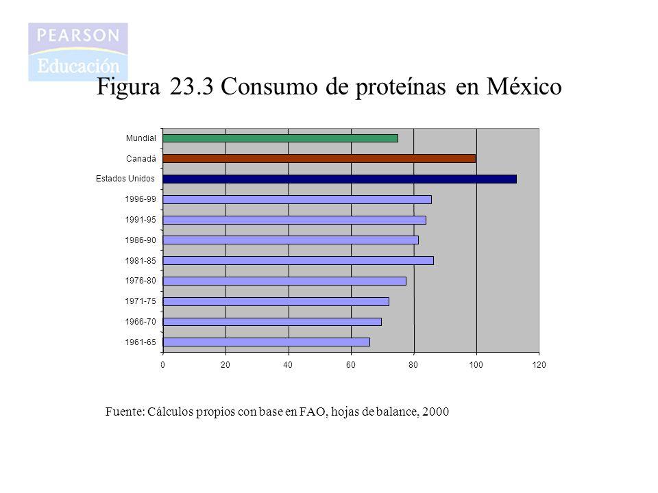 Figura 23.3 Consumo de proteínas en México 020406080100120 1961-65 1966-70 1971-75 1976-80 1981-85 1986-90 1991-95 1996-99 Estados Unidos Canadá Mundi