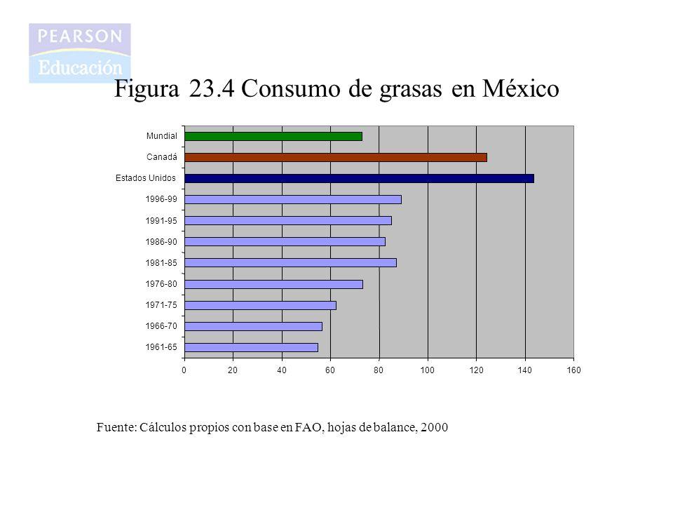 Figura 23.4 Consumo de grasas en México 020406080100120140160 1961-65 1966-70 1971-75 1976-80 1981-85 1986-90 1991-95 1996-99 Estados Unidos Canadá Mu