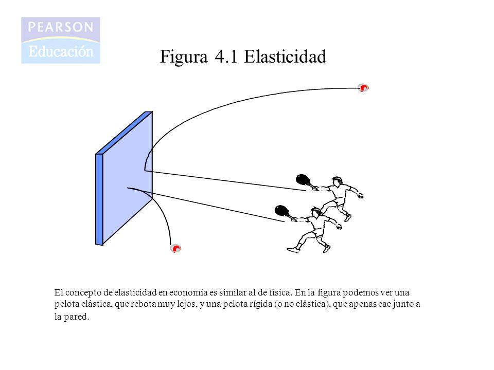 Figura 4.1 Elasticidad El concepto de elasticidad en economía es similar al de física. En la figura podemos ver una pelota elástica, que rebota muy le