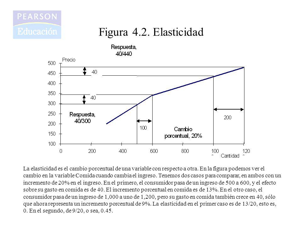 Figura 4.2. Elasticidad La elasticidad es el cambio porcentual de una variable con respecto a otra. En la figura podemos ver el cambio en la variable