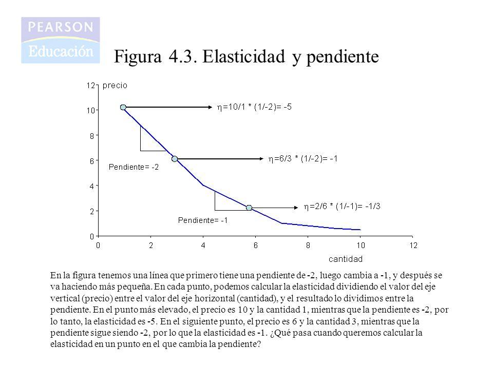 Figura 4.3. Elasticidad y pendiente En la figura tenemos una línea que primero tiene una pendiente de -2, luego cambia a -1, y después se va haciendo
