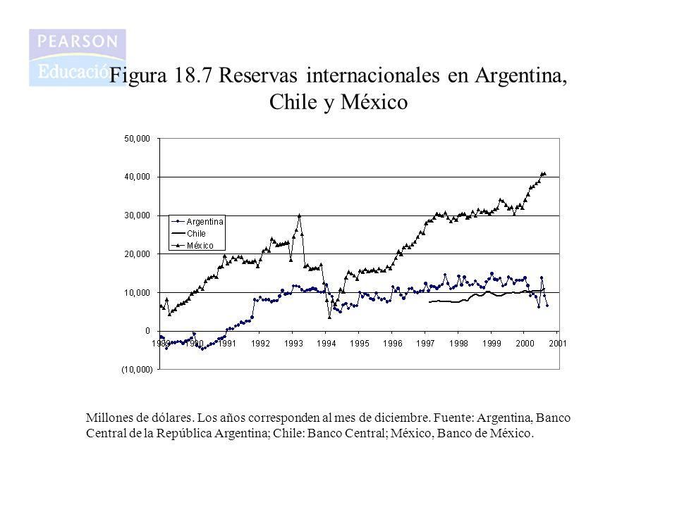 Figura 18.7 Reservas internacionales en Argentina, Chile y México Millones de dólares. Los años corresponden al mes de diciembre. Fuente: Argentina, B