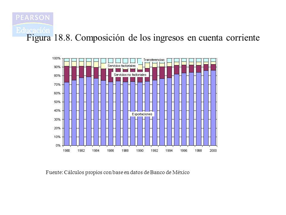 Figura 18.8. Composición de los ingresos en cuenta corriente Fuente: Cálculos propios con base en datos de Banco de México