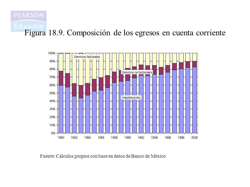 Figura 18.9. Composición de los egresos en cuenta corriente Fuente: Cálculos propios con base en datos de Banco de México