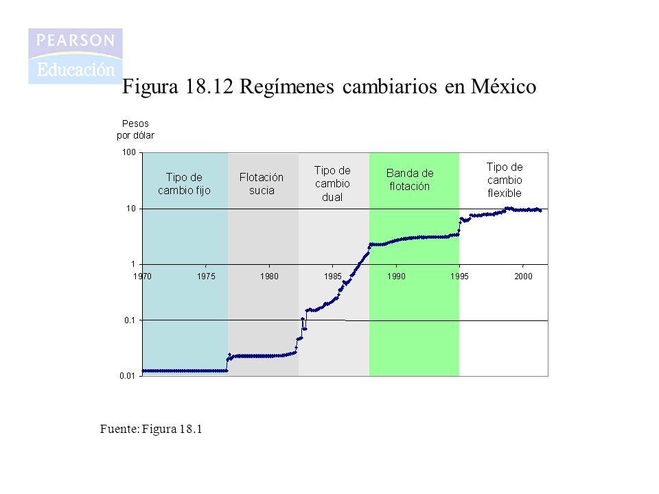 Figura 18.12 Regímenes cambiarios en México Fuente: Figura 18.1