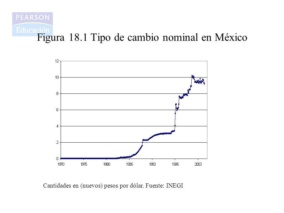 Figura 18.1 Tipo de cambio nominal en México Cantidades en (nuevos) pesos por dólar. Fuente: INEGI