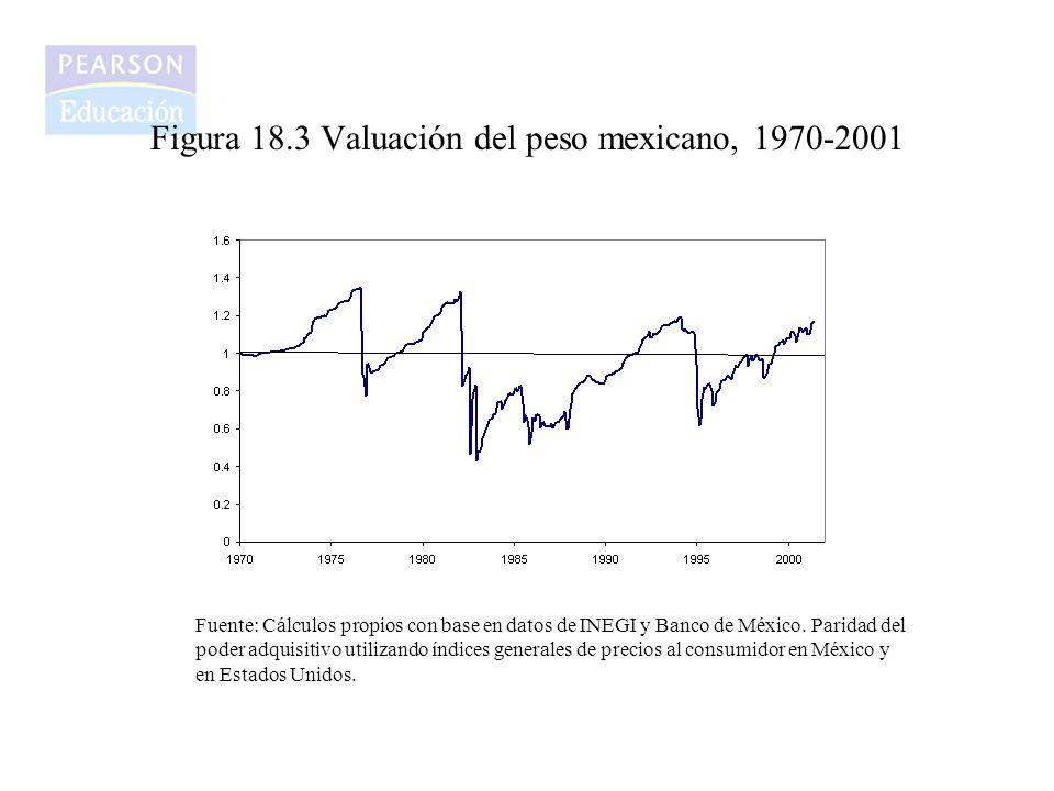 Figura 18.3 Valuación del peso mexicano, 1970-2001 Fuente: Cálculos propios con base en datos de INEGI y Banco de México. Paridad del poder adquisitiv