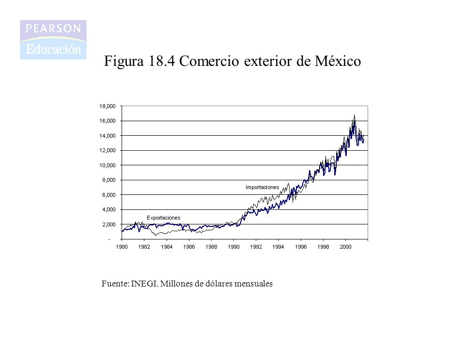 Figura 18.4 Comercio exterior de México Fuente: INEGI. Millones de dólares mensuales