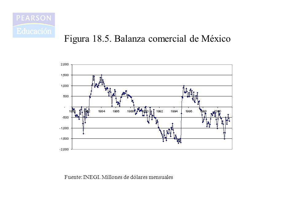 Figura 18.5. Balanza comercial de México Fuente: INEGI. Millones de dólares mensuales