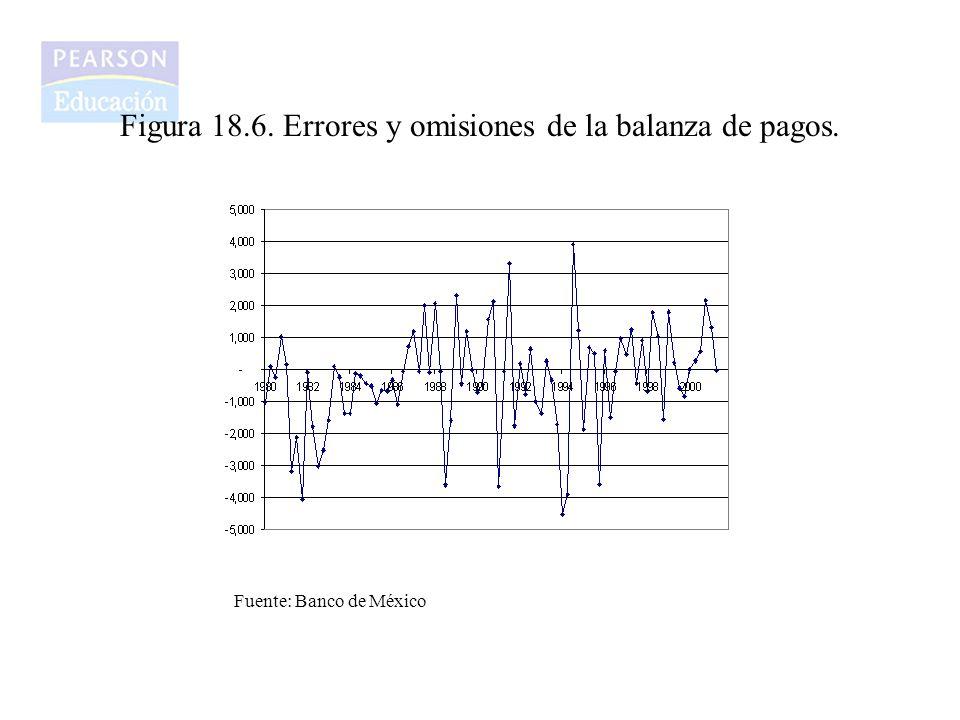 Figura 18.6. Errores y omisiones de la balanza de pagos. Fuente: Banco de México